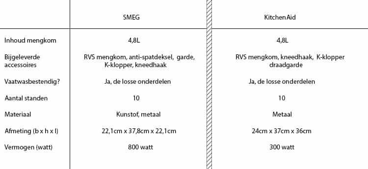 KitchenAid vs Smeg - technische specificaties